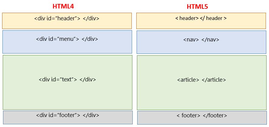 مقایسه HTML5 با نسخههای HTML قبلی