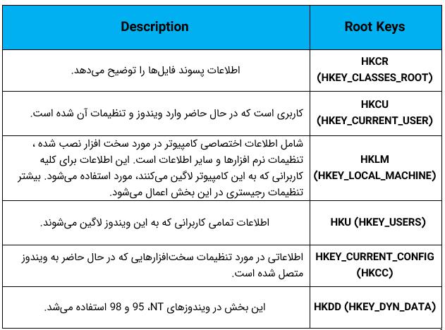 کلیدهای اصلی در رجیستری ویندوز