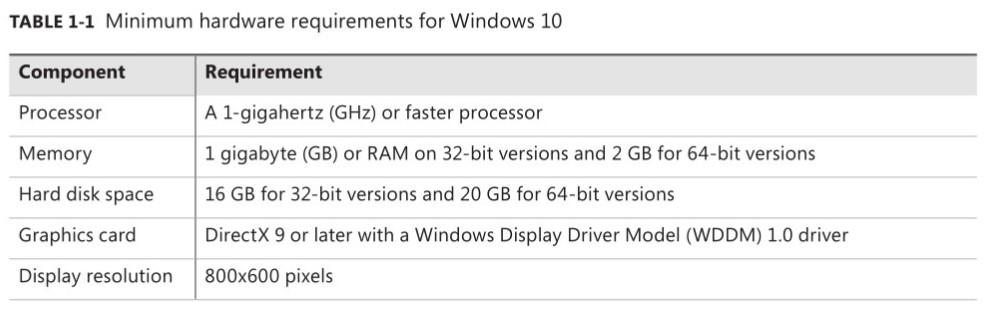 کمترین سختافزار مورد نیاز برای نصب ویندوز 10