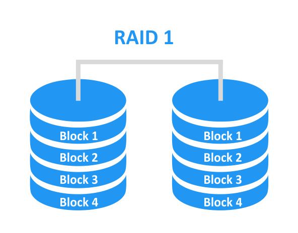 تفاوت دیسک basic با dynamic و RAID1