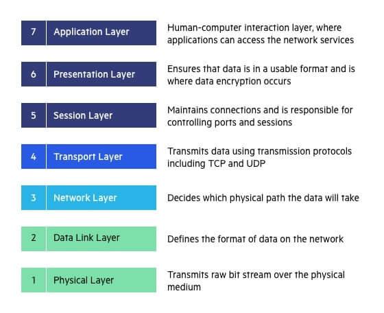 تشریح مدل OSI به زبان ساده و قابل فهم