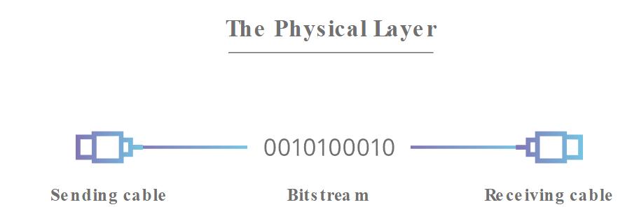 لایه اول مدل OSI : لایه فیزیکی یا Physical Layer