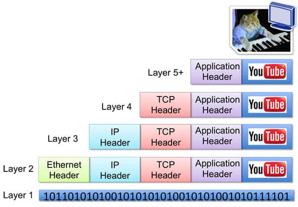 اطلاعات اضافه شده به بسته اطلاعاتی اصلی در مدل OSI